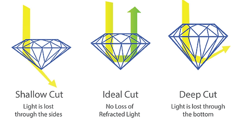 The elements of brilliance diamond